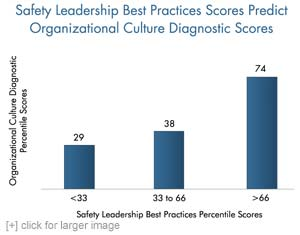 Safety Leadership Best Practices Scores Predict Organizational Culture Diagnostic Scores