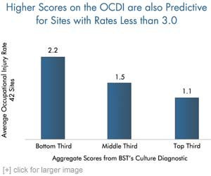 Higher Scores on the OCDI are also Predictive for Sites with Rates Less than 3.0