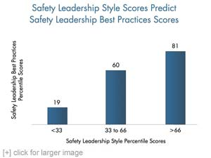Safety Leadership Style Scores Predict Safety Leadership Best Practices Scores